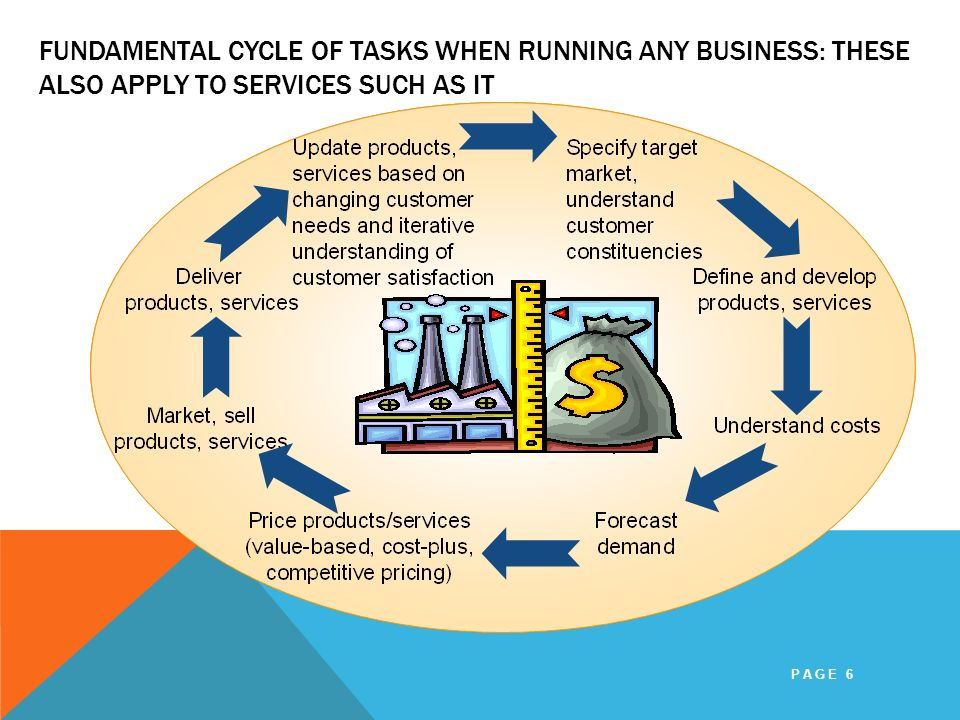 FUNDAMENTAL CYCLE OF TASKS WHEN RUNNING ANY BUSINESS: THESE ALSO APPLY TO SERVICES SUCH AS IT PAGE 6