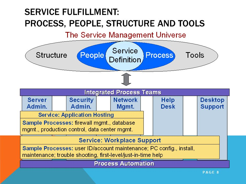 SERVICE FULFILLMENT: PROCESS, PEOPLE, STRUCTURE AND TOOLS PAGE 8