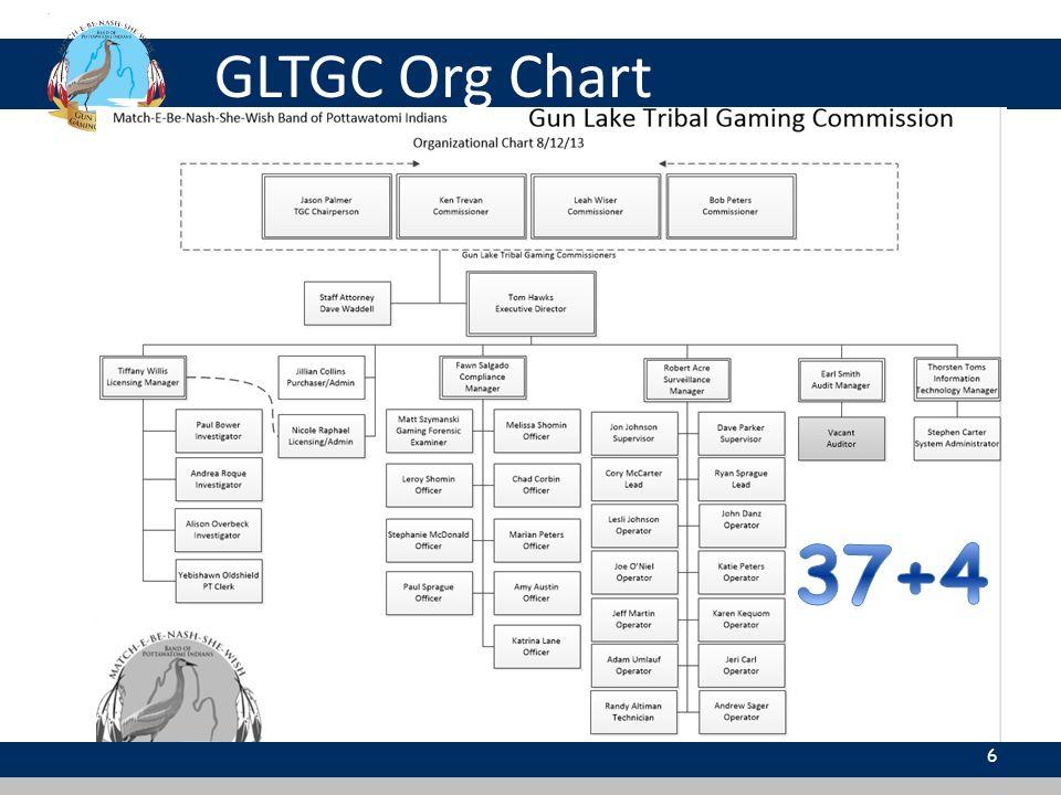 6 GLTGC Org Chart