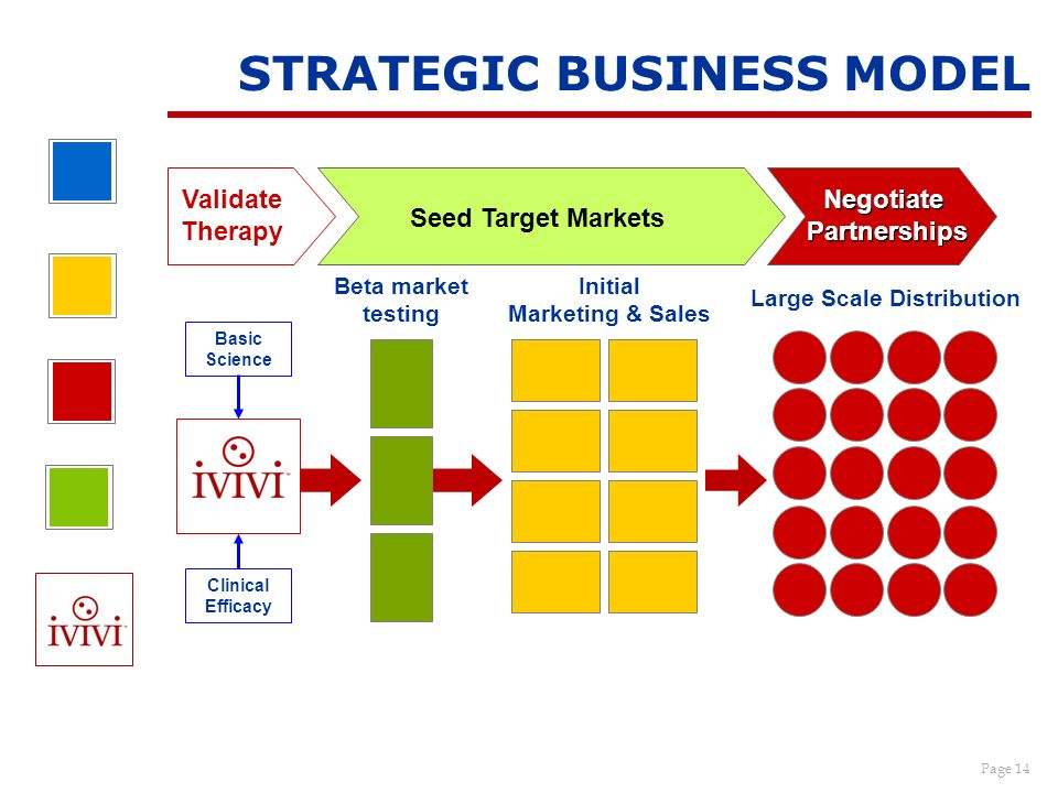 Page 14 STRATEGIC BUSINESS MODEL Beta market testing Initial Marketing & Sales Large Scale Distribution Basic Science Clinical Efficacy Validate Thera