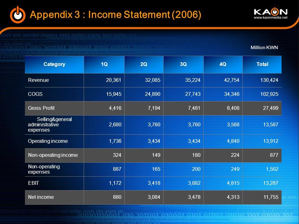 Appendix 2 : Balance Sheet Million KWN Category2005200420032002 Current Assets47,80938,44529,4099,590 Fixed Assets8,1165,3162,6551,172 Total Assets55,92543,76132,06410,762 Current Liabilities8,04816,12516,8276,607 Debt & other liabilities43588383117 Total liabilities8,48317,00817,6586,624 Capital stock3,6642,875 1,821 Capital surplus16,1543,311 2,371 Earned surplus26,66320,3278,12954 Capital adjustments96124091- Total capital47,44226,75314,4064,138