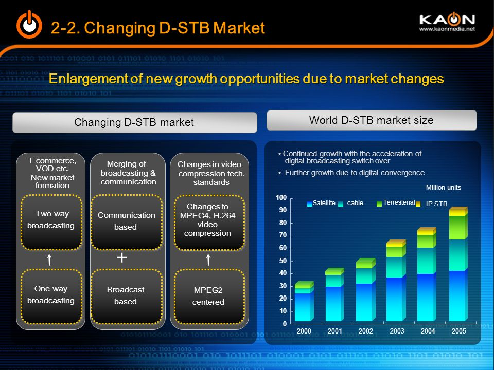 Progression of digital convergence - Maximization of flexibility for users STB industry at the corner of rapid digital convergence growth 2-1.