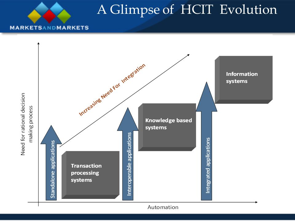 A Glimpse of HCIT Evolution