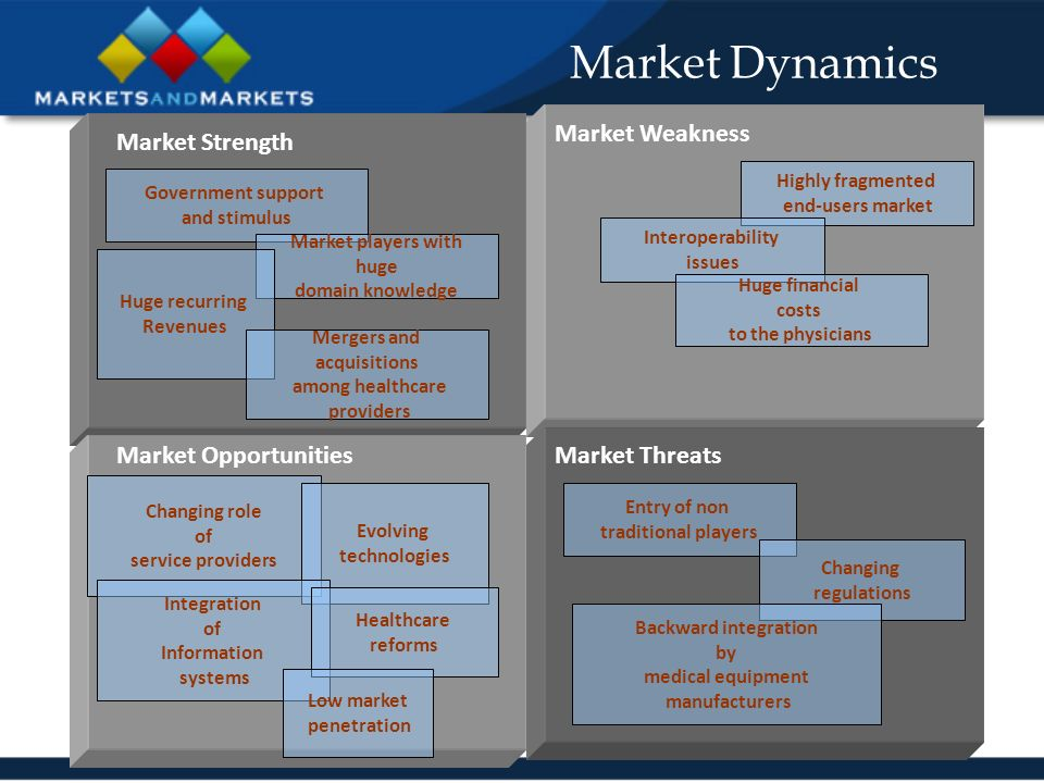 Market Dynamics Market Strength Market Weakness Market OpportunitiesMarket Threats Changing role of service providers Evolving technologies Integration of Information systems Entry of non traditional players Changing regulations Healthcare reforms Backward integration by medical equipment manufacturers Government support and stimulus Market players with huge domain knowledge Highly fragmented end-users market Low market penetration Huge recurring Revenues Interoperability issues Huge financial costs to the physicians Mergers and acquisitions among healthcare providers
