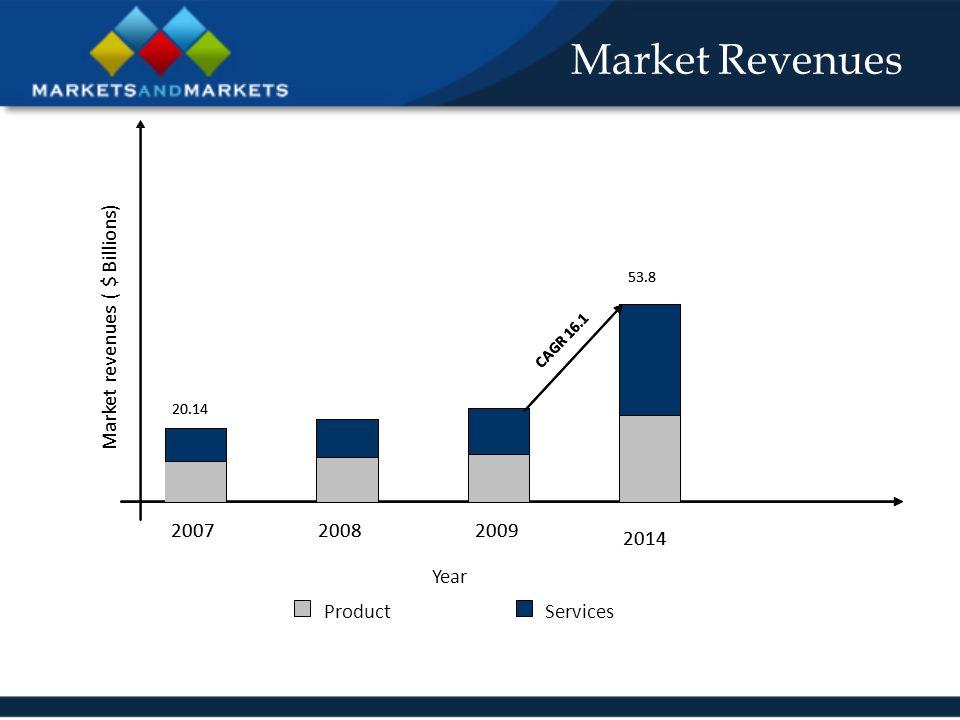 Applications Markets