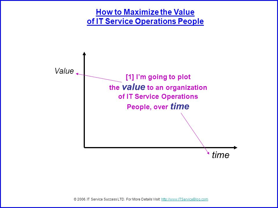 time Value How to Maximize the Value of IT Service Operations People © 2006.