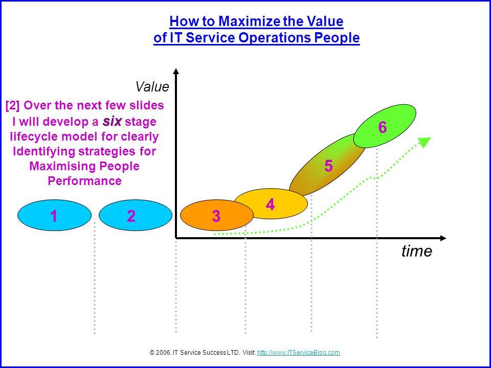 time Value © 2006. IT Service Success LTD. Visit: http://www.ITServiceBlog.comhttp://www.ITServiceBlog.com [2] Over the next few slides six I will dev