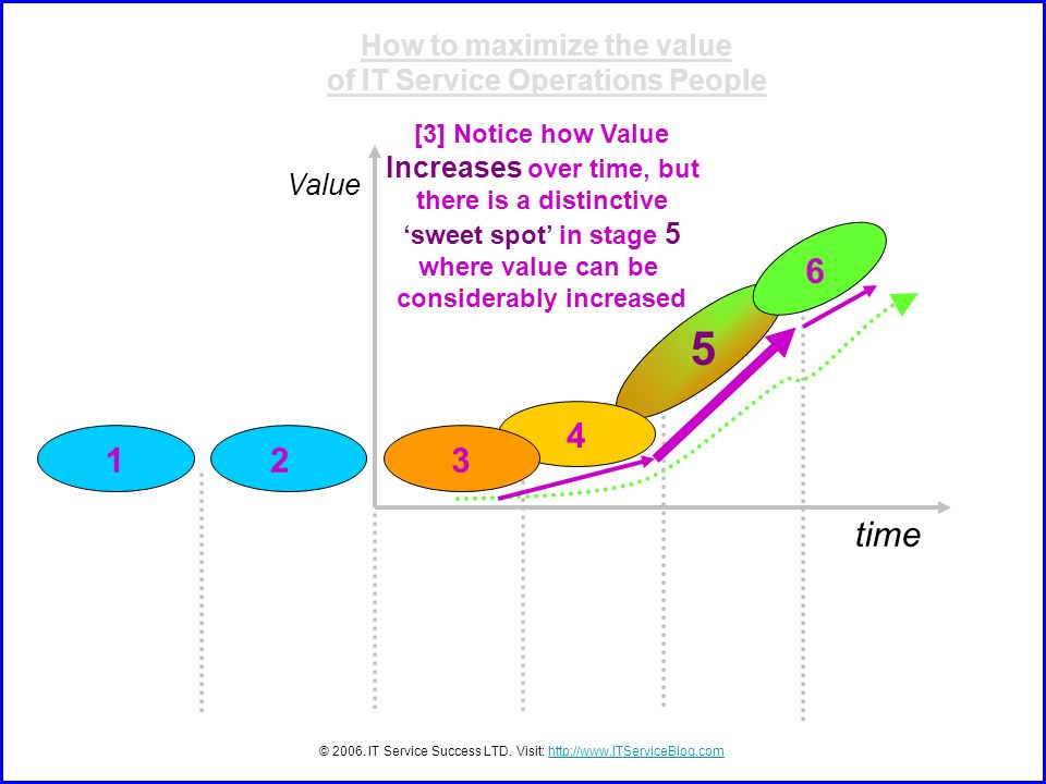 time Value © 2006. IT Service Success LTD. Visit: http://www.ITServiceBlog.comhttp://www.ITServiceBlog.com [3] Notice how Value Increases over time, b