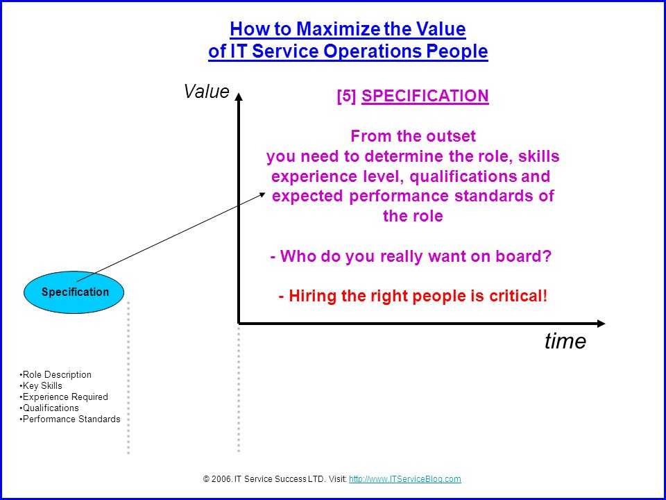Specification time Value Role Description Key Skills Experience Required Qualifications Performance Standards © 2006.