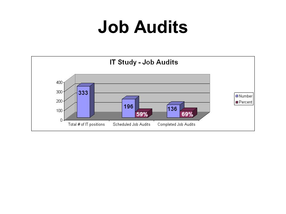 Job Audits 196 136 59%69% 333