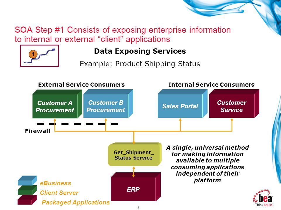 3 Client Server ERP Packaged Applications eBusiness Get_Shipment_ Status Service Customer A Procurement Customer B Procurement Sales Portal Customer S