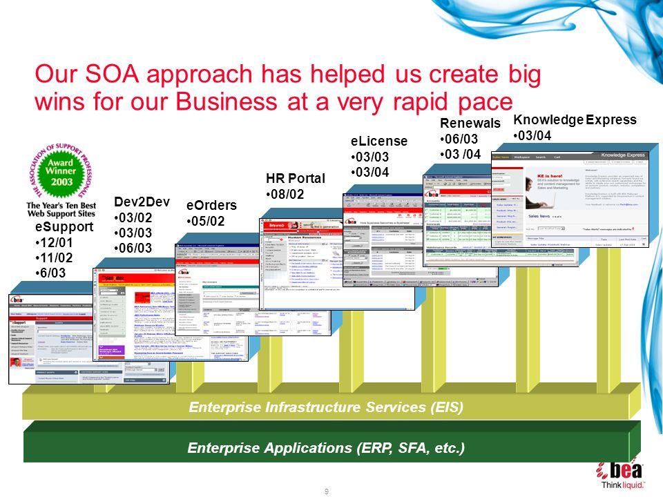 9 Enterprise Infrastructure Services (EIS) Enterprise Applications (ERP, SFA, etc.) eSupport 12/01 11/02 6/03 Dev2Dev 03/02 03/03 06/03 eOrders 05/02