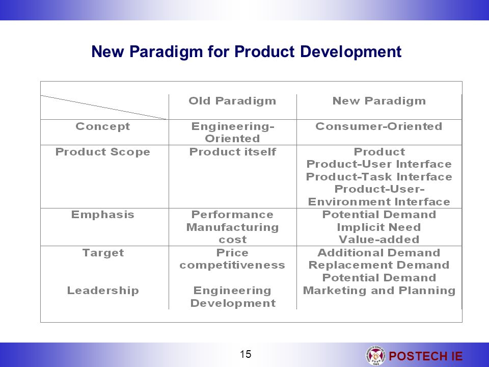 POSTECH IE 15 New Paradigm for Product Development
