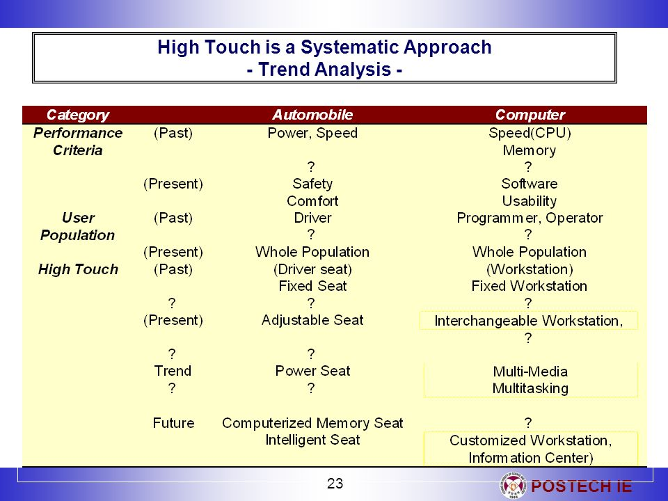 POSTECH IE 23 High Touch is a Systematic Approach - Trend Analysis -