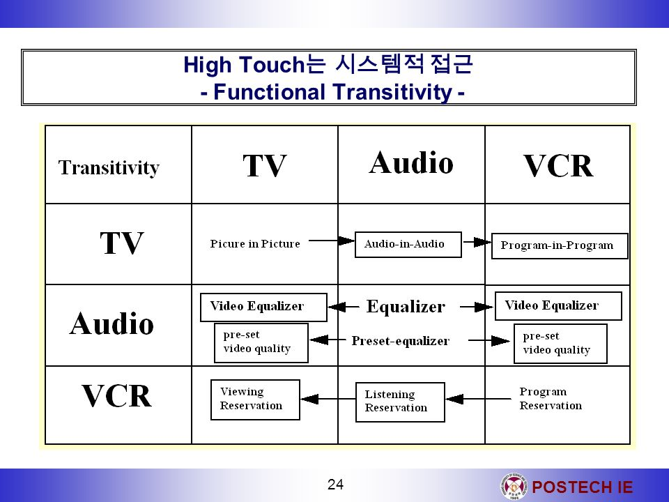 POSTECH IE 24 High Touch - Functional Transitivity -