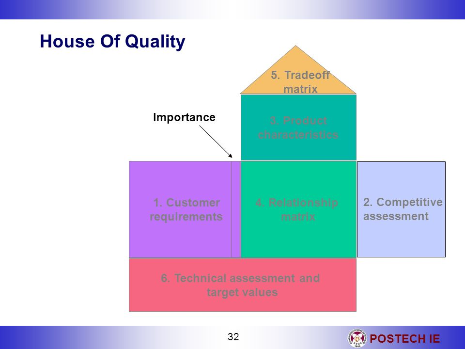 POSTECH IE 32 House Of Quality 6. Technical assessment and target values 1. Customer requirements 4. Relationship matrix 3. Product characteristics Im