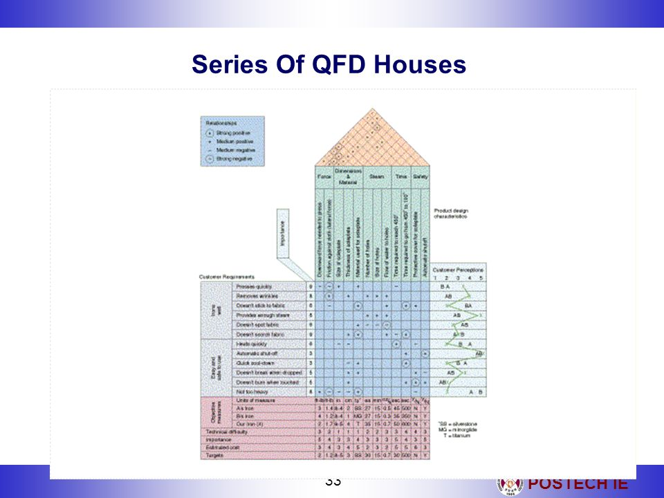 POSTECH IE 33 Series Of QFD Houses