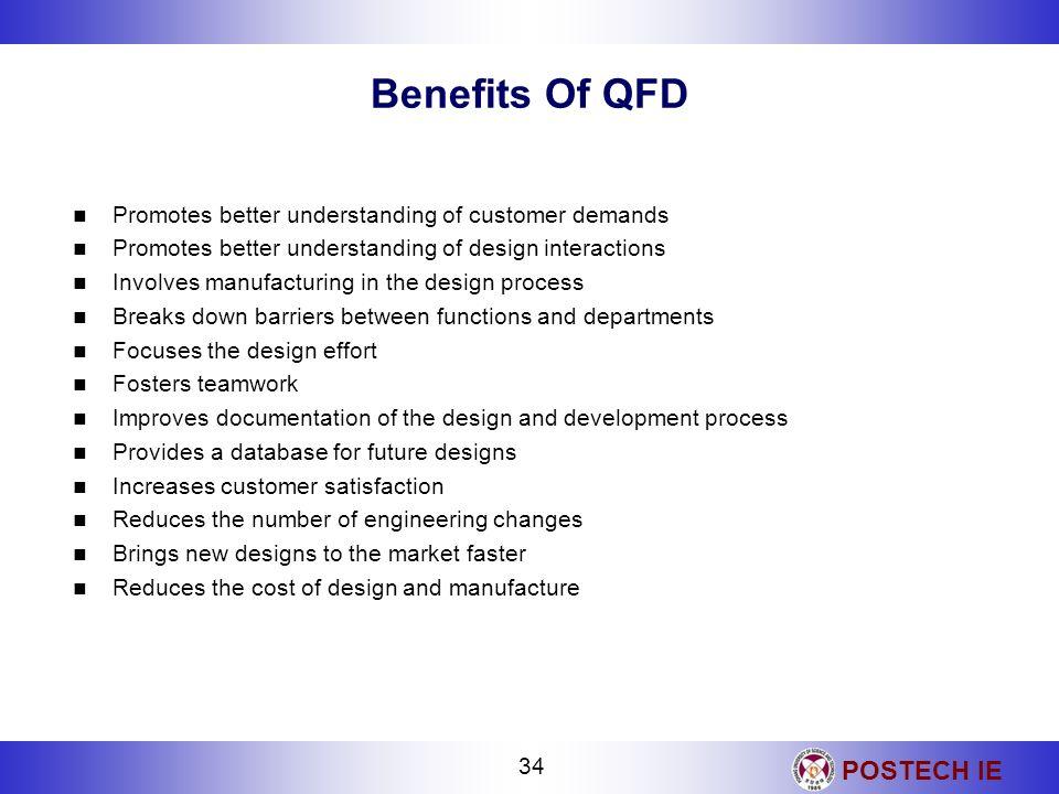 POSTECH IE 34 Benefits Of QFD Promotes better understanding of customer demands Promotes better understanding of design interactions Involves manufact