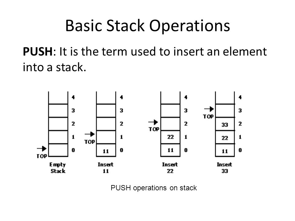 Basic Stack Operations PUSH: It is the term used to insert an element into a stack.