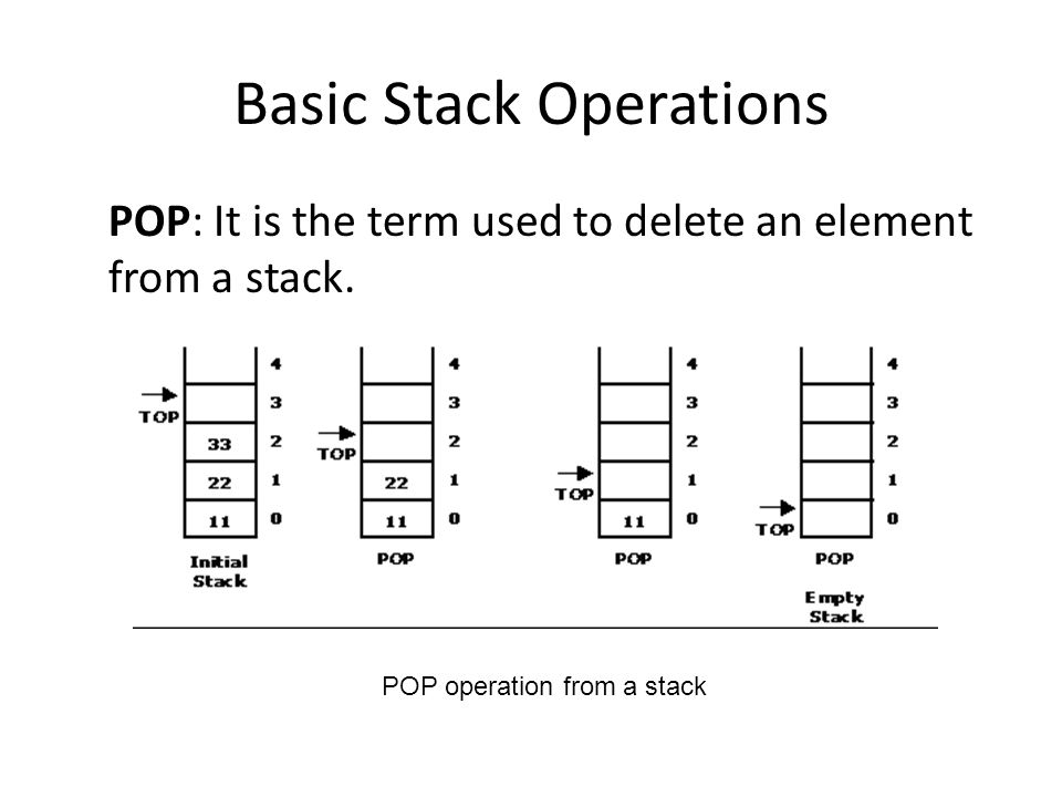 Basic Stack Operations POP: It is the term used to delete an element from a stack.