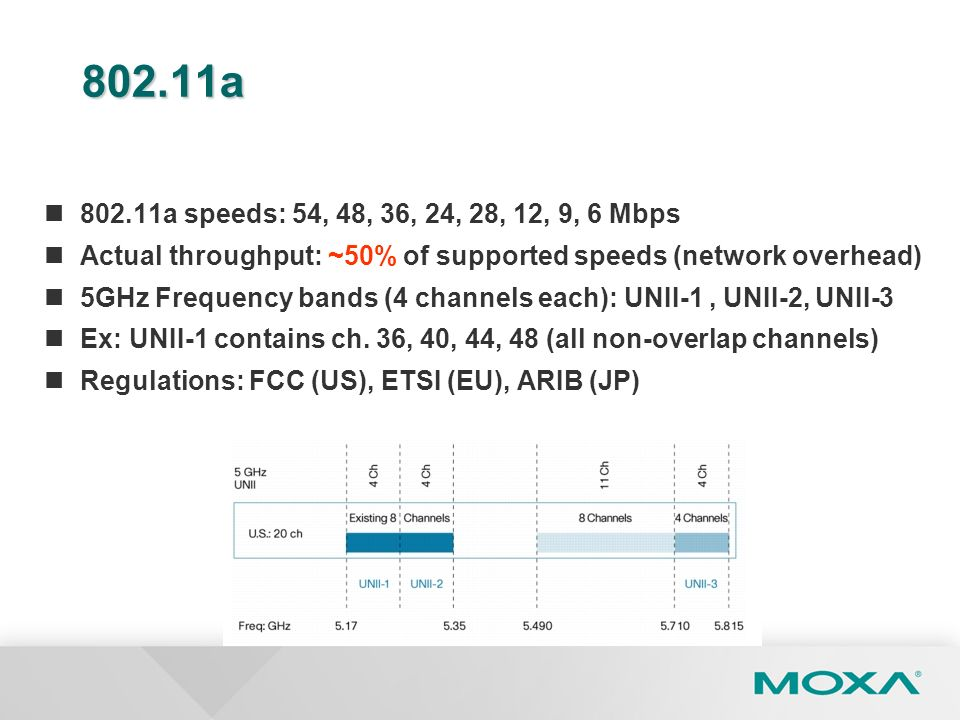802.11a 802.11a speeds: 54, 48, 36, 24, 28, 12, 9, 6 Mbps Actual throughput: ~50% of supported speeds (network overhead) 5GHz Frequency bands (4 chann