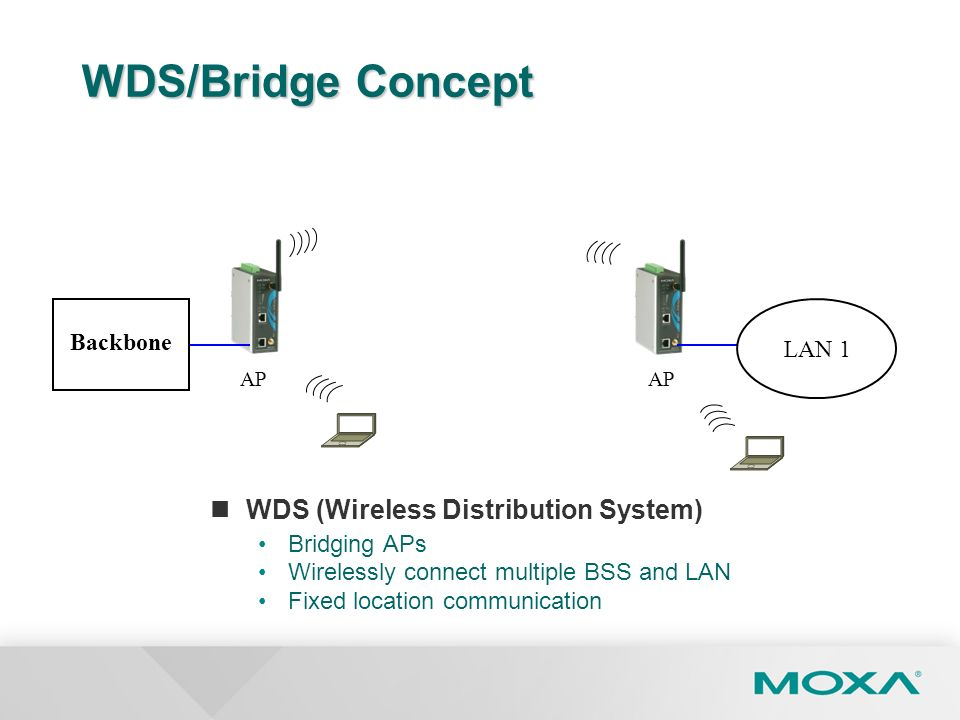 WDS/Bridge Concept WDS (Wireless Distribution System) Bridging APs Wirelessly connect multiple BSS and LAN Fixed location communication Backbone LAN 1