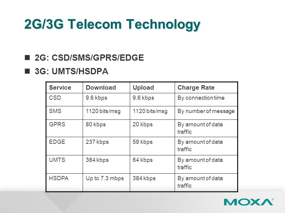 2G/3G Telecom Technology 2G: CSD/SMS/GPRS/EDGE 3G: UMTS/HSDPA ServiceDownloadUploadCharge Rate CSD9.6 kbps By connection time SMS1120 bits/msg By numb