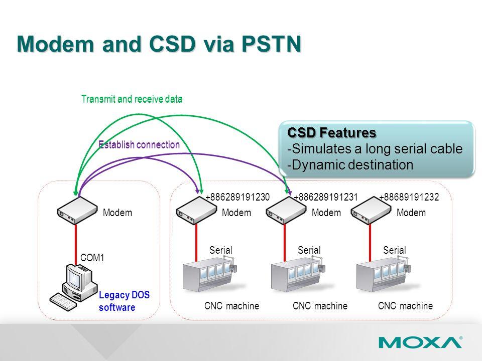Modem Modem and CSD via PSTN COM1 Legacy DOS software Serial +886289191230 CNC machine Serial +886289191231 CNC machine Serial +88689191232 CNC machin