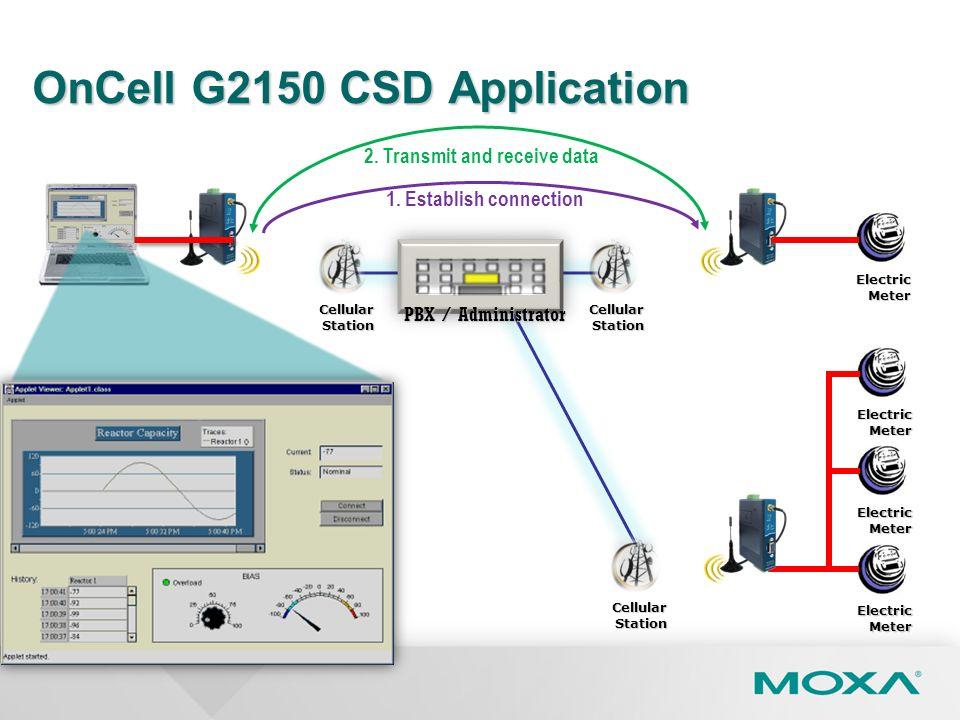 CellularStation ElectricMeter ElectricMeter ElectricMeter OnCell G2150 CSD Application ElectricMeter 2. Transmit and receive data 1. Establish connect