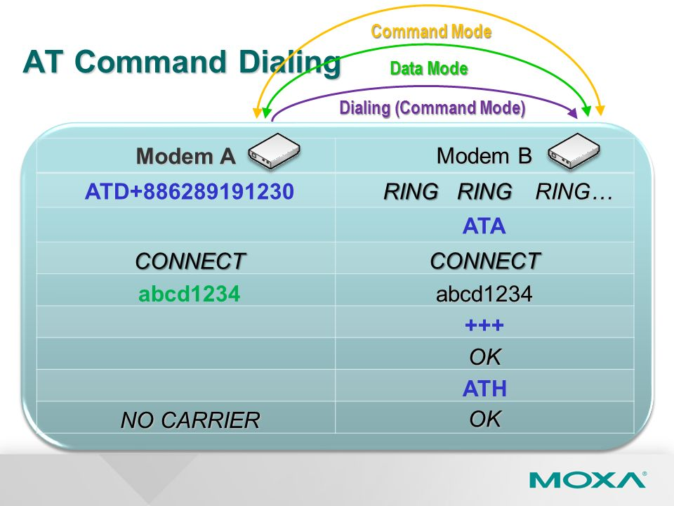 AT Command Dialing Modem A Modem B ATD+886289191230RING ATA CONNECT CONNECT abcd1234 abcd1234 +++ OK ATH OK NO CARRIER RINGRING… Data Mode Dialing (Co