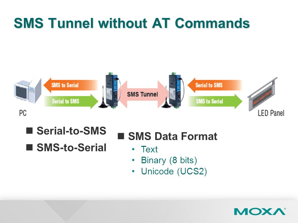 SMS Tunnel without AT Commands Serial-to-SMS SMS-to-Serial SMS Data Format Text Binary (8 bits) Unicode (UCS2)
