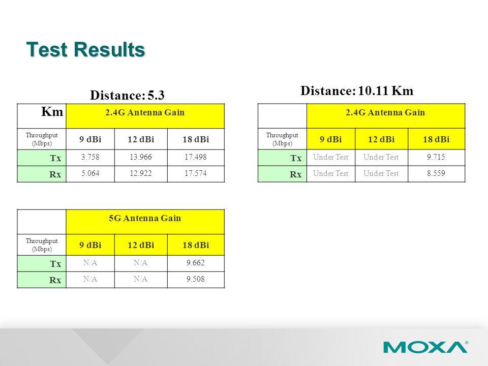 Test Results Distance: 5.3 Km 2.4G Antenna Gain Throughput (Mbps) 9 dBi12 dBi18 dBi Tx 3.75813.96617.498 Rx 5.06412.92217.574 5G Antenna Gain Throughp
