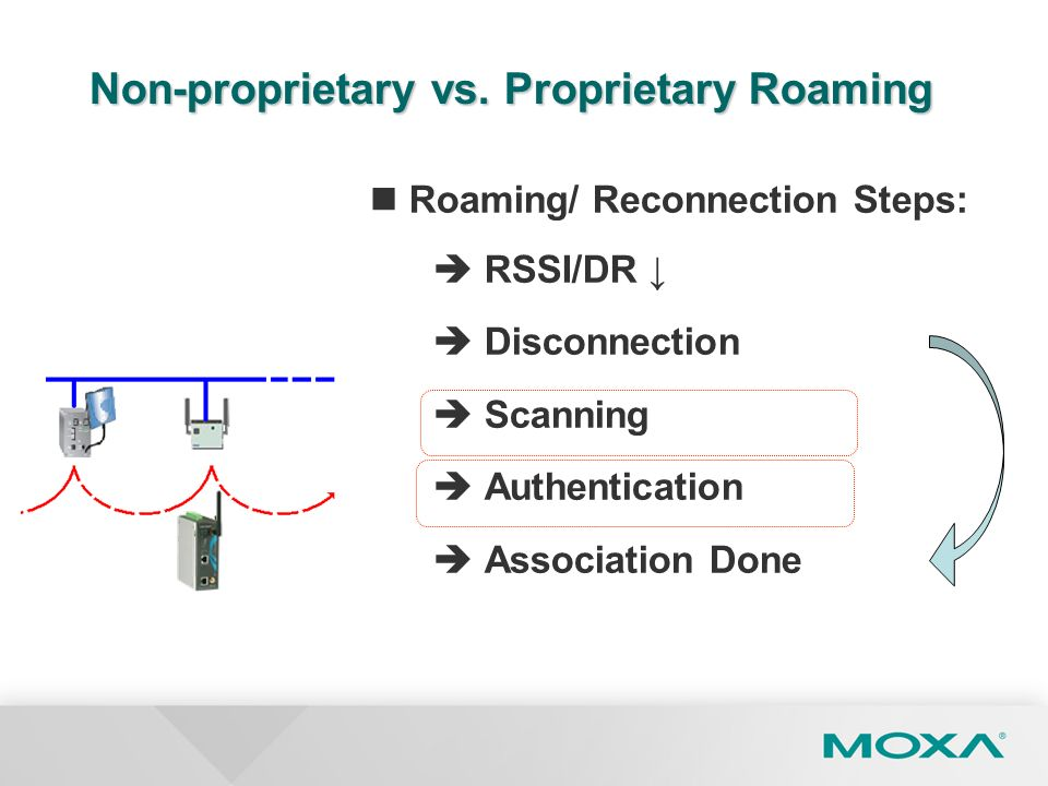 Roaming/ Reconnection Steps: RSSI/DR Disconnection Scanning Authentication Association Done Non-proprietary vs. Proprietary Roaming