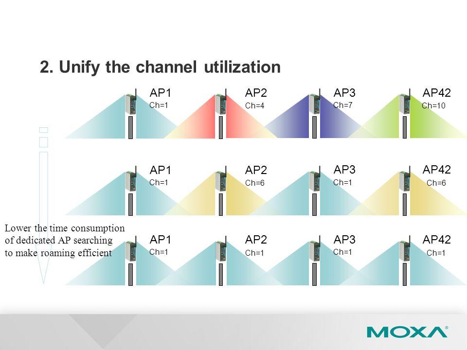 2. Unify the channel utilization AP1AP2 AP3AP42 Ch=1 Ch=4 Ch=7 Ch=10 AP1AP2 AP3AP42 Ch=1 Ch=6 Ch=1 Ch=6 AP1AP2 AP3AP42 Ch=1 Lower the time consumption