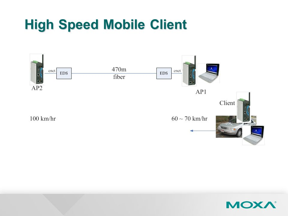 High Speed Mobile Client