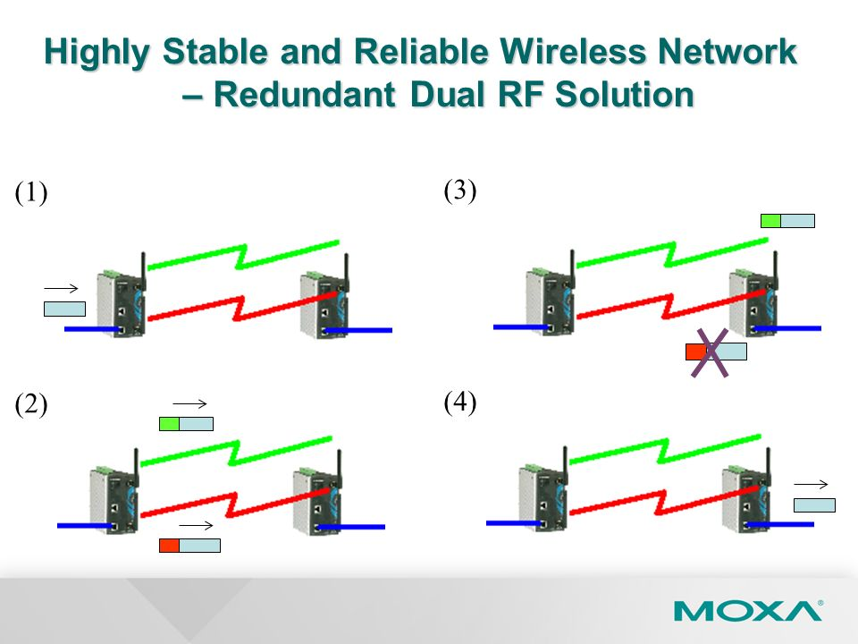 Highly Stable and Reliable Wireless Network – Redundant Dual RF Solution (1) (2) (3) (4)