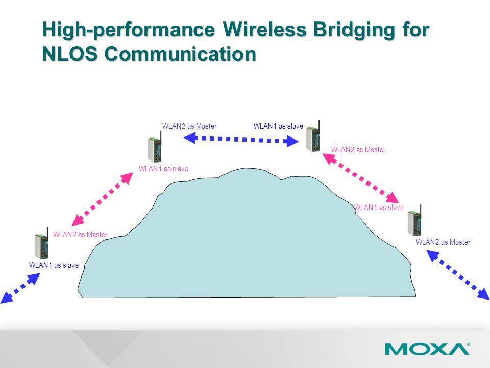High-performance Wireless Bridging for NLOS Communication WLAN1 as slave WLAN2 as Master WLAN1 as slave WLAN2 as MasterWLAN1 as slave WLAN2 as Master