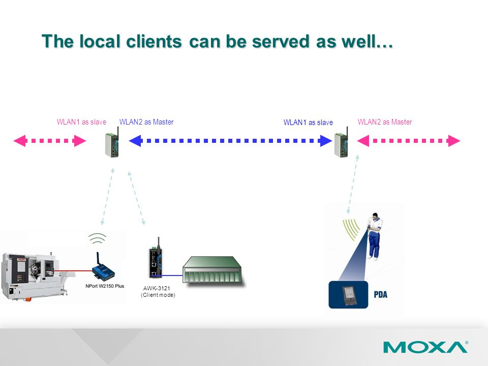 The local clients can be served as well… WLAN1 as slaveWLAN2 as Master WLAN1 as slave WLAN2 as Master AWK-3121 (Client mode)