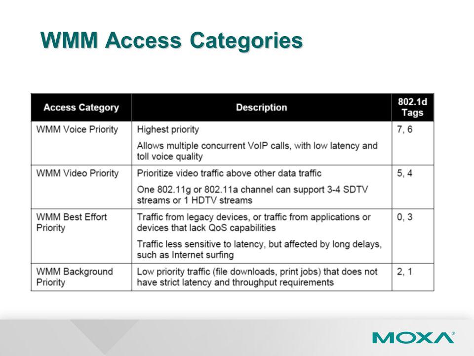 WMM Access Categories