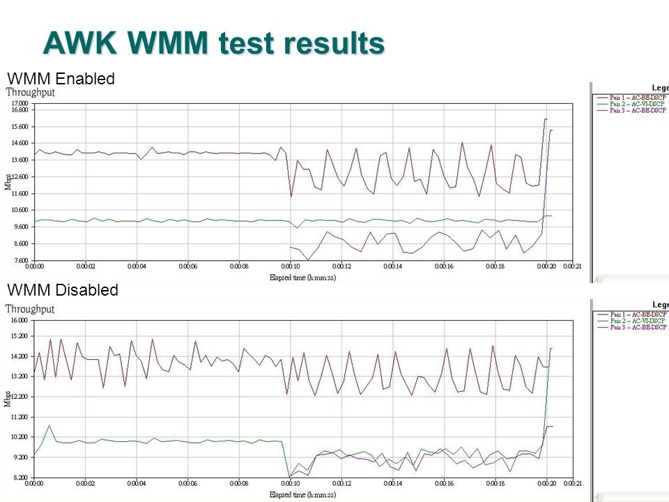 Confidential AWK WMM test results WMM Enabled WMM Disabled