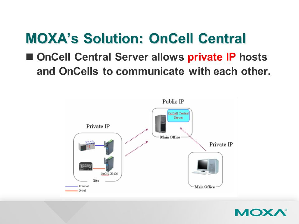 MOXAs Solution: OnCell Central OnCell Central Server allows private IP hosts and OnCells to communicate with each other.