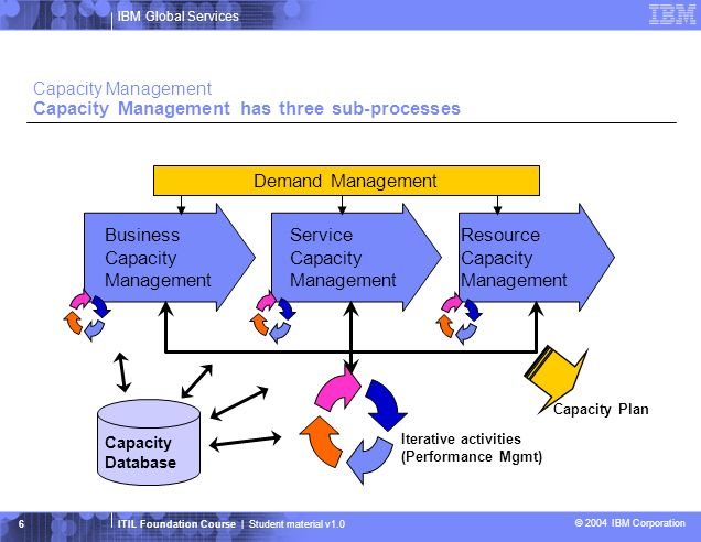 IBM Global Services ITIL Foundation Course | Student material v1.0 © 2004 IBM Corporation 7 Capacity Management Tasks Demand Management Business Capacity Management Service Capacity Management Analyze Iterative Activities Resource Capacity Management Capacity Database (CDB) Capacity Management Tuning Implementation Monitoring Application Sizing