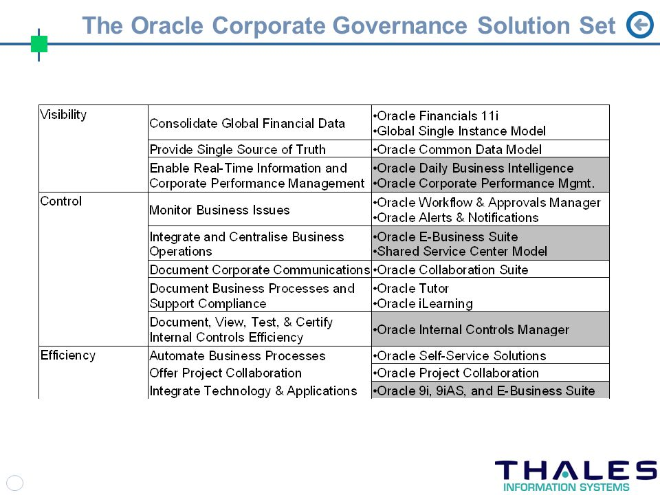 The Oracle Corporate Governance Solution Set