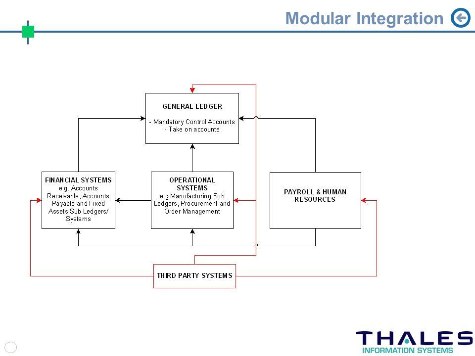 Modular Integration