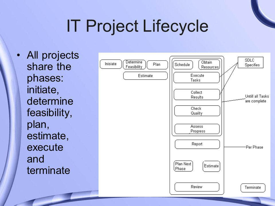 IT Project Lifecycle All projects share the phases: initiate, determine feasibility, plan, estimate, execute and terminate