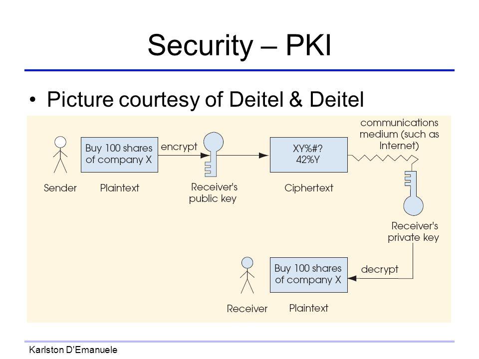Karlston D Emanuele Security – PKI Picture courtesy of Deitel & Deitel