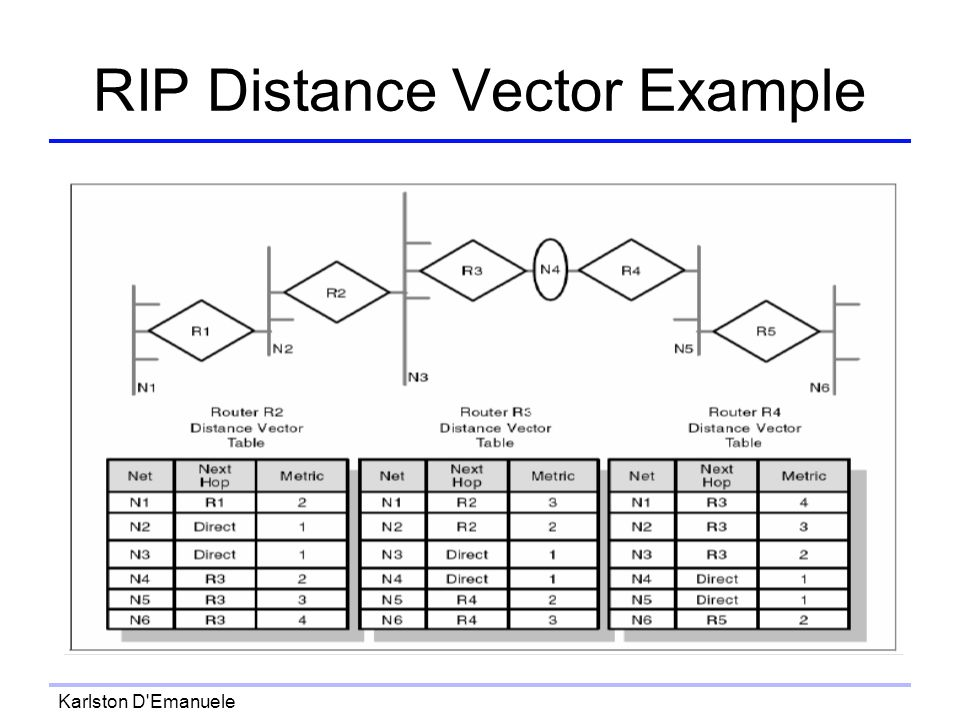 Karlston D Emanuele RIP Distance Vector Example