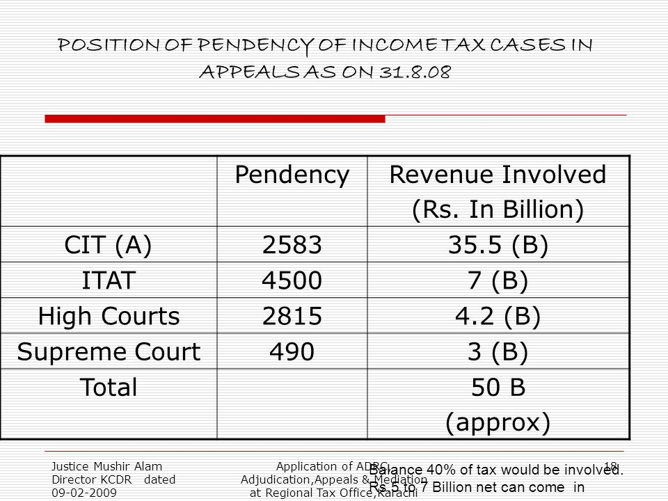 Justice Mushir Alam Director KCDR dated 09-02-2009 Application of ADRC, Adjudication,Appeals & Mediation at Regional Tax Office,Karachi 18 POSITION OF PENDENCY OF INCOME TAX CASES IN APPEALS AS ON 31.8.08 PendencyRevenue Involved (Rs.