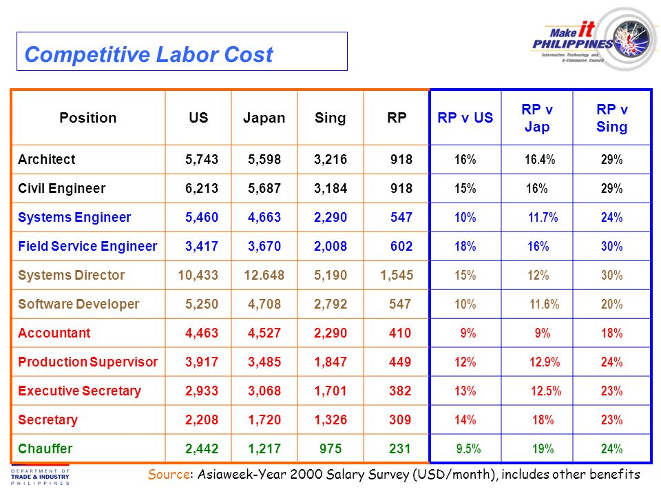 PositionUSJapanSingRPRP v US RP v Jap RP v Sing Architect 5,7435,5983, % 16.4%29% Civil Engineer 6,2135,6873, %16%29% Systems Engineer 5,4604,6632, % 11.7%24% Field Service Engineer 3,4173,6702, % 16%30% Systems Director10, ,1901,545 15% 12%30% Software Developer 5,2504,7082, % 11.6%20% Accountant 4,4634,5272, % 18% Production Supervisor 3,9173,4851, % 12.9%24% Executive Secretary 2,9333,0681, % 12.5%23% Secretary 2,2081,7201, % 18%23% Chauffer 2,4421, % 19%24% Source: Asiaweek-Year 2000 Salary Survey (USD/month), includes other benefits Competitive Labor Cost