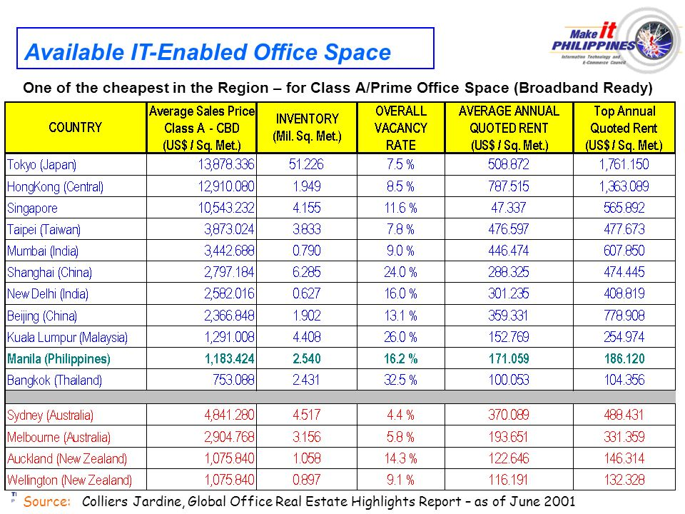 Source: Colliers Jardine, Global Office Real Estate Highlights Report – as of June 2001 Available IT-Enabled Office Space One of the cheapest in the R